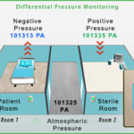 negative-room-pressure-sensor-for-isolation-room-hospitals