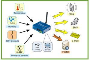 application-of-environment-sensor-in-server-rooms