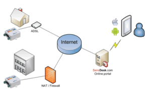 environment-sensors-for-data-center-and-server-rooms
