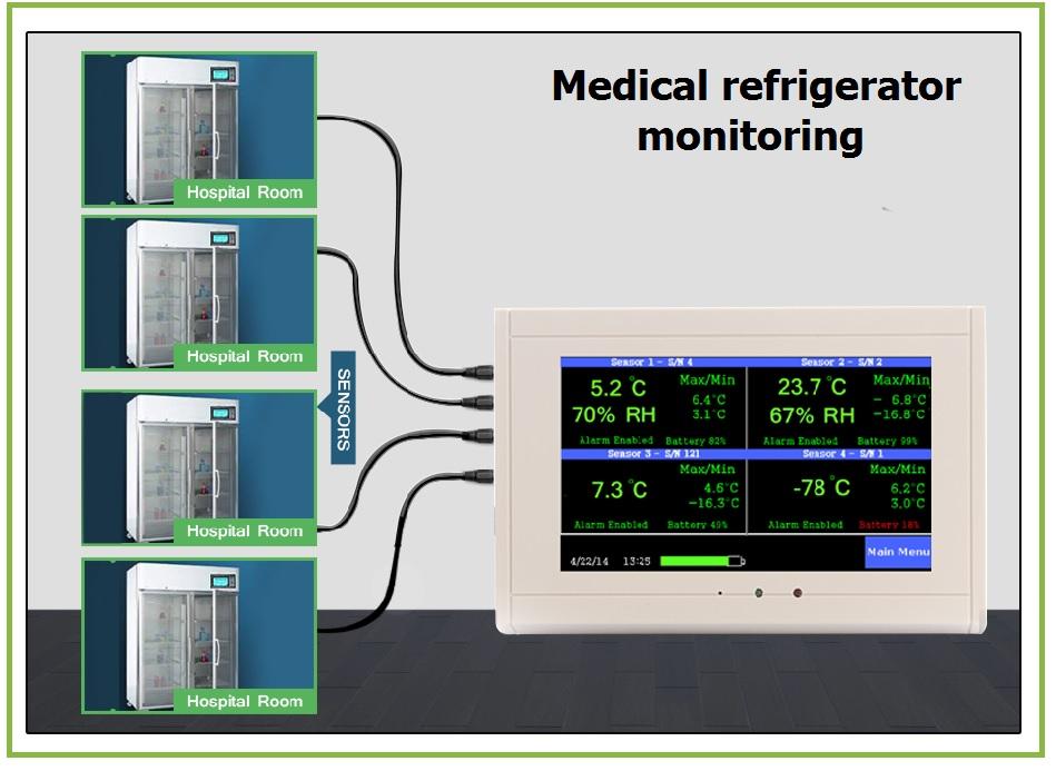 medical-refrigerator-temperature-sensor-infographics