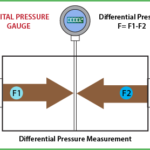differential-pressure-measurement-pressure-gauge-vackerglobal