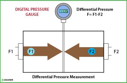 differential-pressure-measurement-pressure-gauge-vackerglobal
