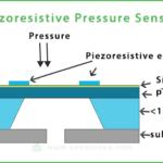 piezo-resistive-strain-sensors-uae-vackerglobal