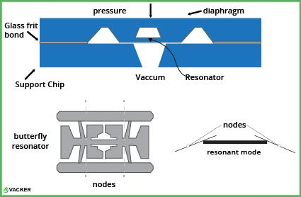 resonant-pressure-sensors