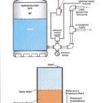 pressure-transmitter-for-water-level-indicator
