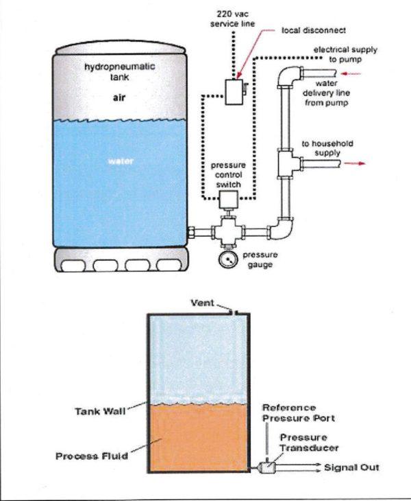 Sensors and Actuators, Pressure Sensors & transmitters